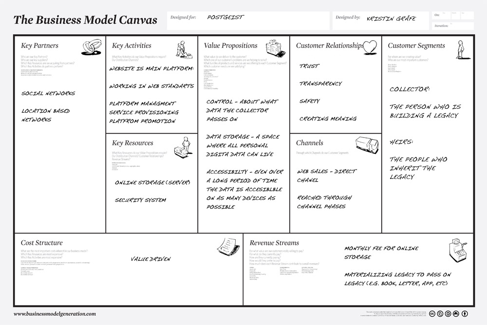 Source: http://www.futureofsocialnetwork.com/2012/09/business-model-canvas.html