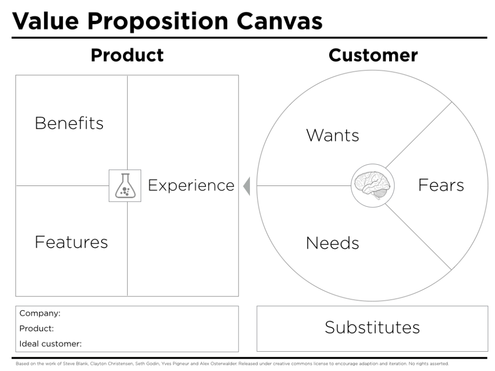 Source: http://www.peterjthomson.com/2013/11/value-proposition-canvas
